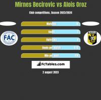Mirnes Becirovic vs Alois Oroz h2h player stats