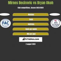 Mirnes Becirovic vs Bryan Okoh h2h player stats