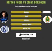 Mirnes Pepic vs Efkan Bekiroglu h2h player stats