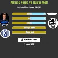 Mirnes Pepic vs Quirin Moll h2h player stats