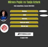 Mirnes Pepic vs Tanju Ozturk h2h player stats