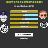 Mirnes Sisic vs Athanasios Dinas h2h player stats