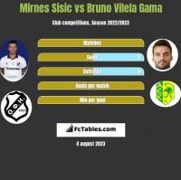 Mirnes Sisic vs Bruno Vilela Gama h2h player stats