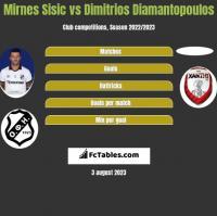 Mirnes Sisic vs Dimitrios Diamantopoulos h2h player stats