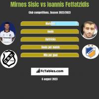 Mirnes Sisic vs Ioannis Fetfatzidis h2h player stats