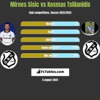 Mirnes Sisic vs Kosmas Tsilianidis h2h player stats