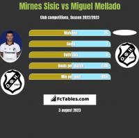 Mirnes Sisic vs Miguel Mellado h2h player stats