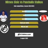 Mirnes Sisic vs Paschalis Staikos h2h player stats