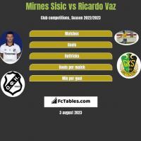 Mirnes Sisic vs Ricardo Vaz h2h player stats