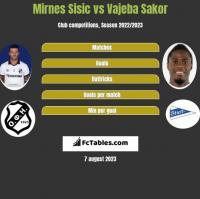 Mirnes Sisic vs Vajeba Sakor h2h player stats