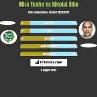 Miro Tenho vs Nikolai Alho h2h player stats