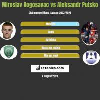 Miroslav Bogosavac vs Aleksandr Putsko h2h player stats