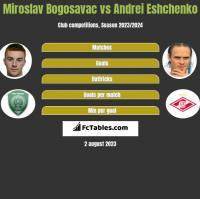 Miroslav Bogosavac vs Andrei Eshchenko h2h player stats