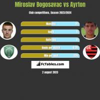 Miroslav Bogosavac vs Ayrton h2h player stats