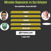 Miroslav Bogosavac vs Ilya Kutepov h2h player stats