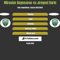 Miroslav Bogosavac vs Jevgeni Harin h2h player stats