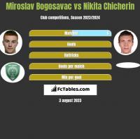 Miroslav Bogosavac vs Nikita Chicherin h2h player stats