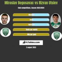 Miroslav Bogosavac vs Rizvan Utsiev h2h player stats