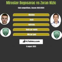 Miroslav Bogosavac vs Zoran Nizic h2h player stats