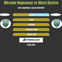 Miroslav Bogosavac vs Marat Bystrov h2h player stats