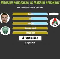 Miroslav Bogosavac vs Maksim Nenakhov h2h player stats