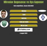 Miroslav Bogosavac vs Ilya Gaponov h2h player stats