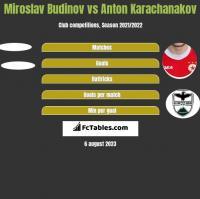 Miroslav Budinov vs Anton Karachanakov h2h player stats