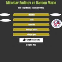 Miroslav Budinov vs Damien Marie h2h player stats