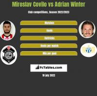 Miroslav Covilo vs Adrian Winter h2h player stats