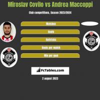 Miroslav Covilo vs Andrea Maccoppi h2h player stats