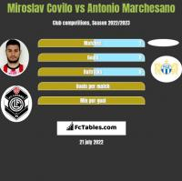 Miroslav Covilo vs Antonio Marchesano h2h player stats