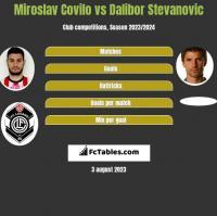 Miroslav Covilo vs Dalibor Stevanovic h2h player stats