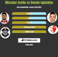 Miroslav Covilo vs Dennis Iapichino h2h player stats