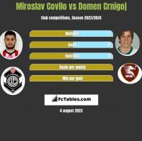 Miroslav Covilo vs Domen Crnigoj h2h player stats