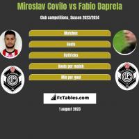 Miroslav Covilo vs Fabio Daprela h2h player stats