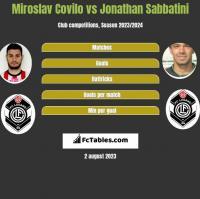 Miroslav Covilo vs Jonathan Sabbatini h2h player stats