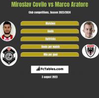 Miroslav Covilo vs Marco Aratore h2h player stats