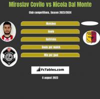 Miroslav Covilo vs Nicola Dal Monte h2h player stats