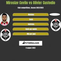 Miroslav Covilo vs Olivier Custodio h2h player stats