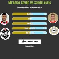 Miroslav Covilo vs Sandi Lovric h2h player stats