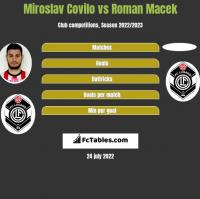 Miroslav Covilo vs Roman Macek h2h player stats