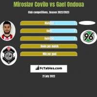Miroslav Covilo vs Gael Ondoua h2h player stats