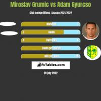Miroslav Grumic vs Adam Gyurcso h2h player stats