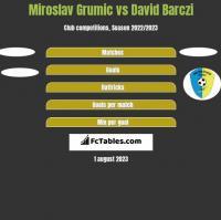 Miroslav Grumic vs David Barczi h2h player stats