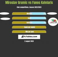 Miroslav Grumic vs Fanos Katelaris h2h player stats