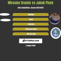 Miroslav Grumic vs Jakub Plsek h2h player stats