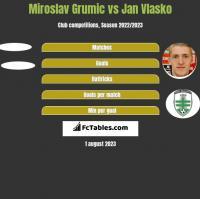 Miroslav Grumic vs Jan Vlasko h2h player stats