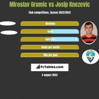 Miroslav Grumic vs Josip Knezevic h2h player stats