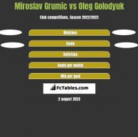 Miroslav Grumic vs Oleg Golodyuk h2h player stats