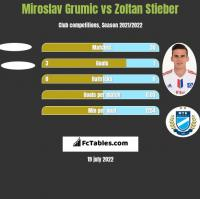 Miroslav Grumic vs Zoltan Stieber h2h player stats